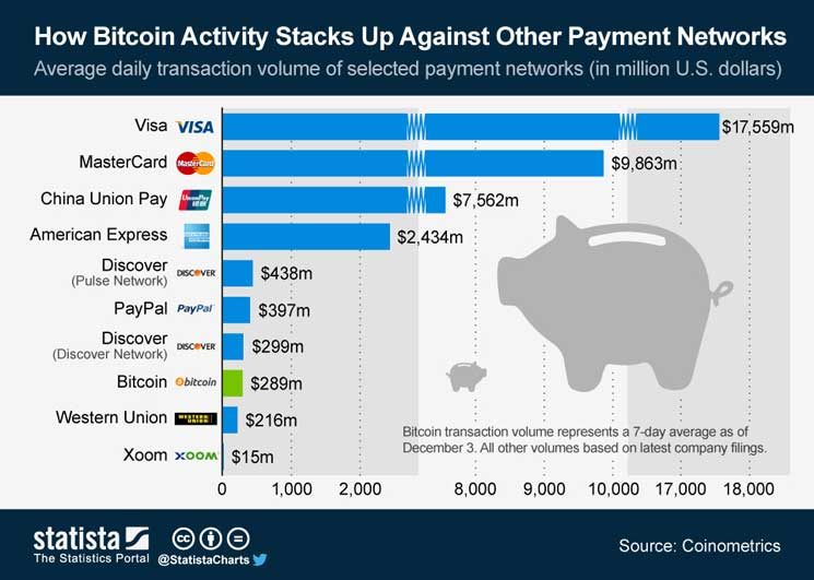 The daily transaction volume of Bitcoin is already higher than that of the global payment network Western Union and only 27% short of PayPal's daily transaction volume