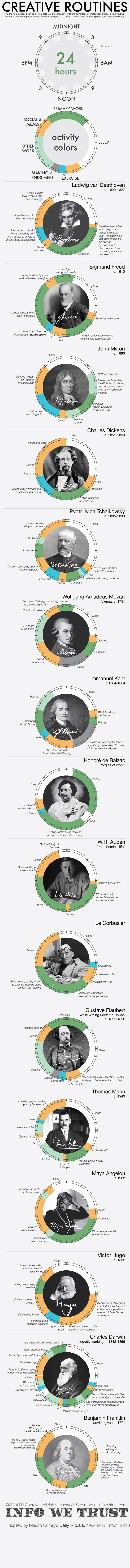 daily routines of earth's geniuses